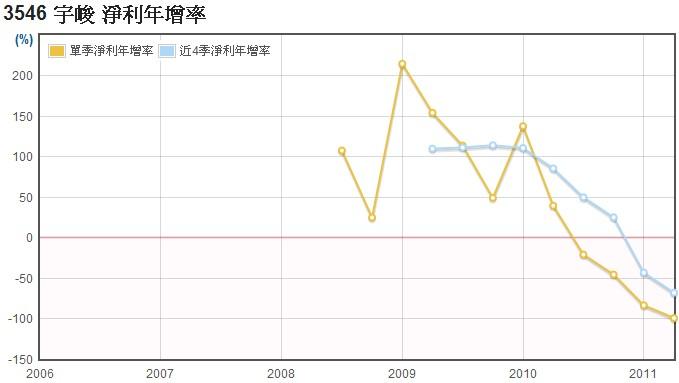 宇峻(3546)稅後淨利年成長率數據
