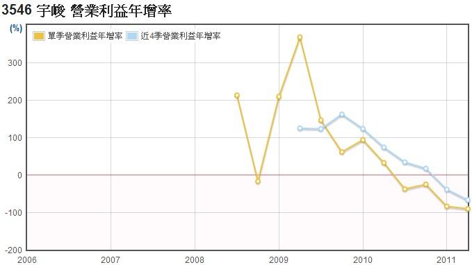 宇峻(3546)營業利益年成長率數據