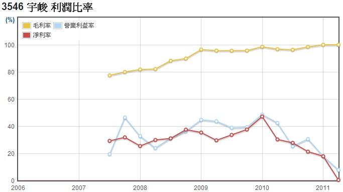 宇峻(3546)毛利率、營業利益率、淨利率數據