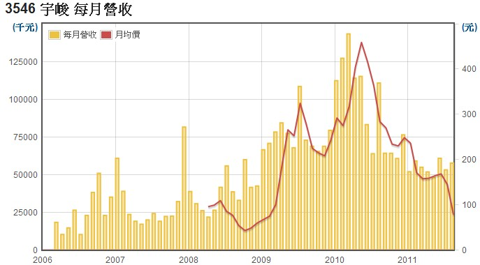宇峻(3546)每月營收數據