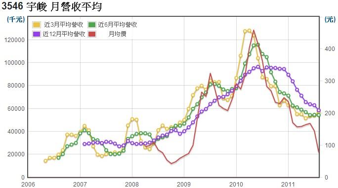 宇峻(3546)長短期營收平均值數據