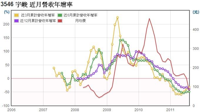 宇峻(3546)長短期營業收入年成長率