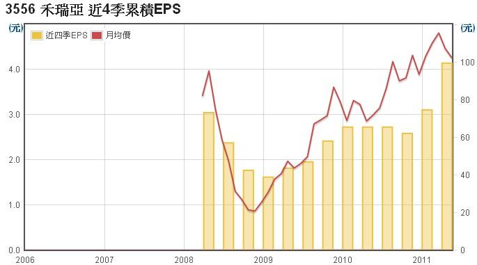 禾瑞亞(3556)EPS數據