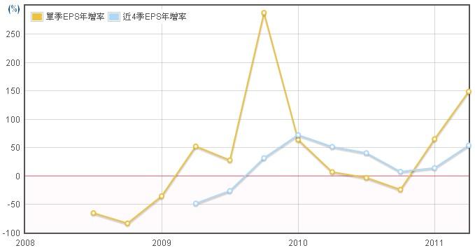 禾瑞亞(3556)EPS年成長率數據