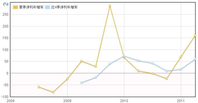 禾瑞亞(3556)淨利年成長率數據