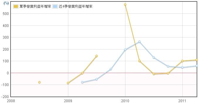 禾瑞亞(3556)營業利益年成長率數據