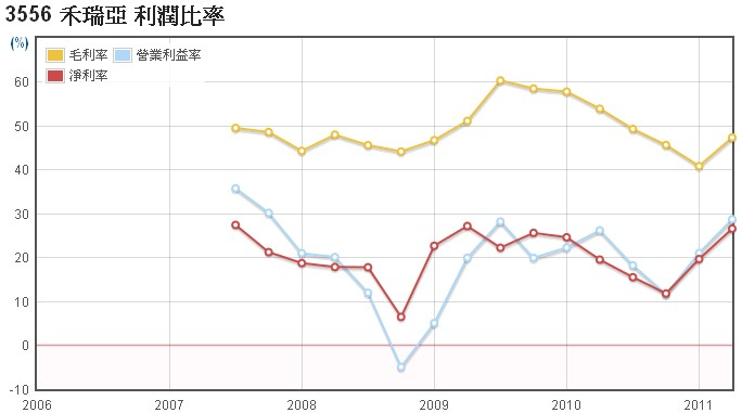 禾瑞亞(3556)毛利率、營業利益率、淨利率數據
