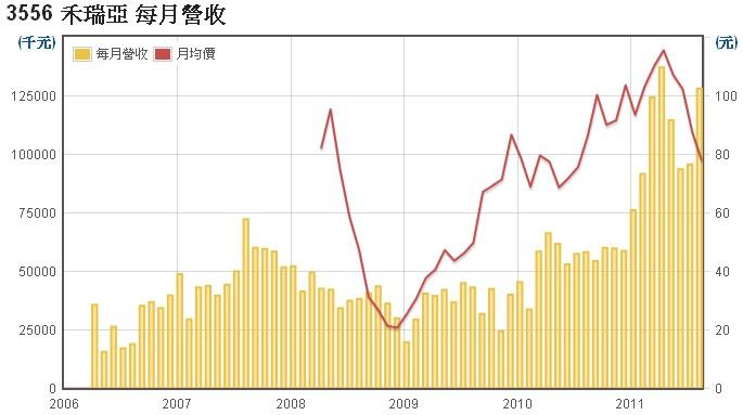 禾瑞亞(3556)營業收入數據