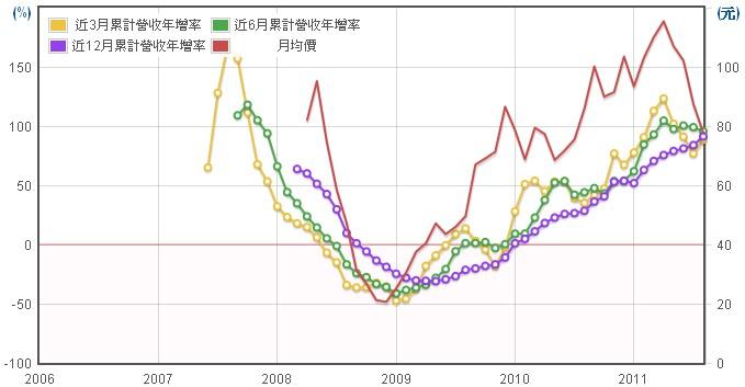 禾瑞亞(3556)營業收入年成長率數據