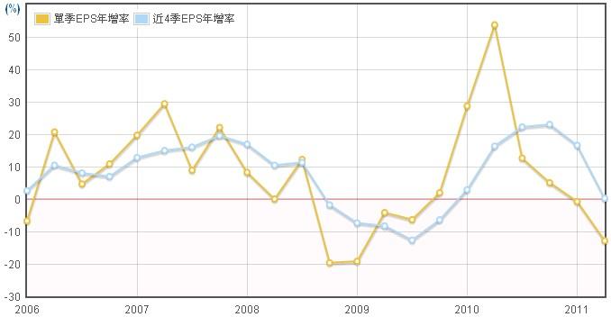 新普(6121)EPS年成長圖