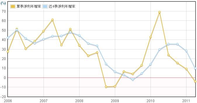 新普(6121)淨利年成長圖