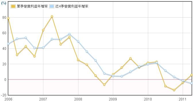 新普(6121)營業利益年成長圖