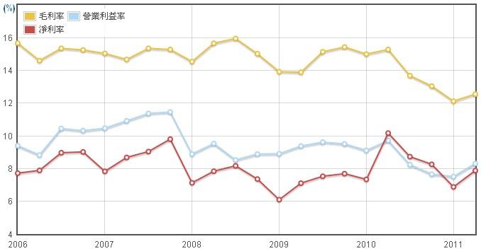 新普(6121)毛利率、營業利益率、淨利率圖