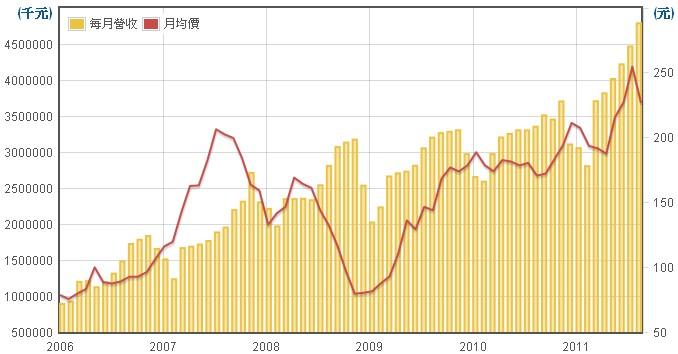 新普(6121)營業收入圖