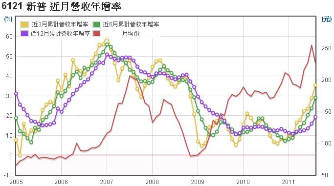 新普(6121)長短期營收年成長圖