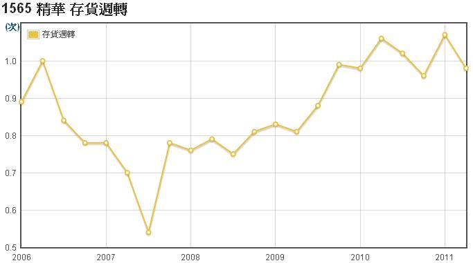 精華(1565)存貨週轉走勢圖