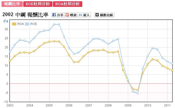 中鋼(2002)股東權益報酬率ROE