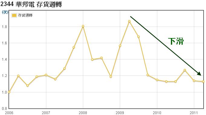 華邦電(2344)存貨週轉走勢圖