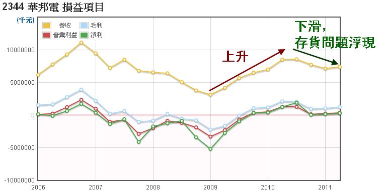 華邦電(2344)營收走勢圖