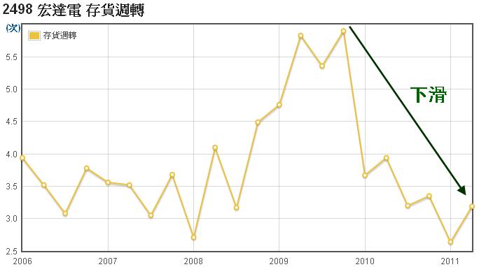 宏達電(2498)存貨週轉走勢圖