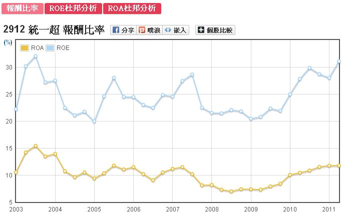 統一超(2912)股東權益報酬率ROE