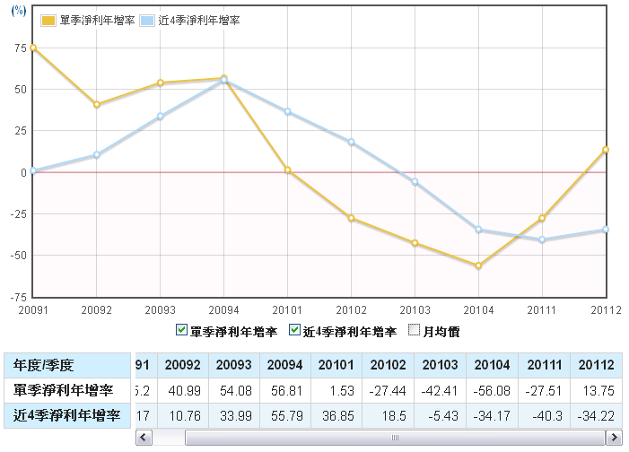 鈊象(3293)淨利年成長走勢圖