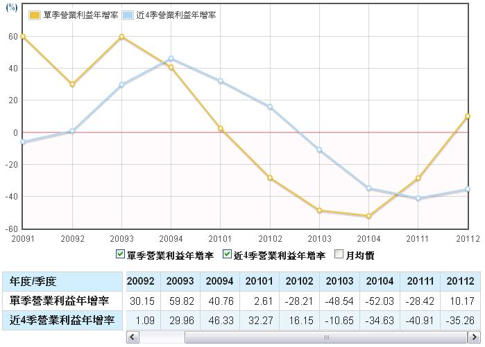 鈊象(3293)營業利益年成長走勢圖
