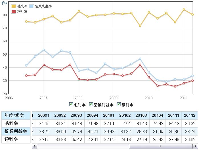 鈊象(3293)毛利率、營業利益率、淨利率走勢圖