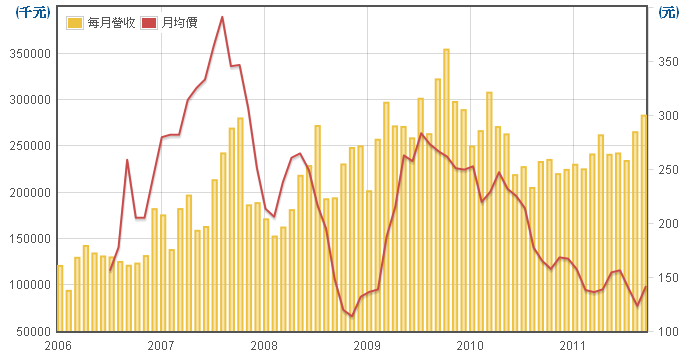 鈊象(3293)每月營業收入走勢圖