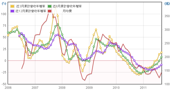 鈊象(3293)長短期營收年成長走勢圖
