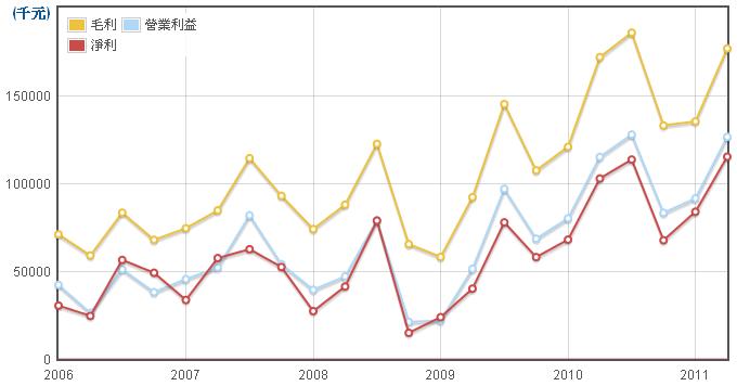 聚鼎(6224)損益項目走勢圖
