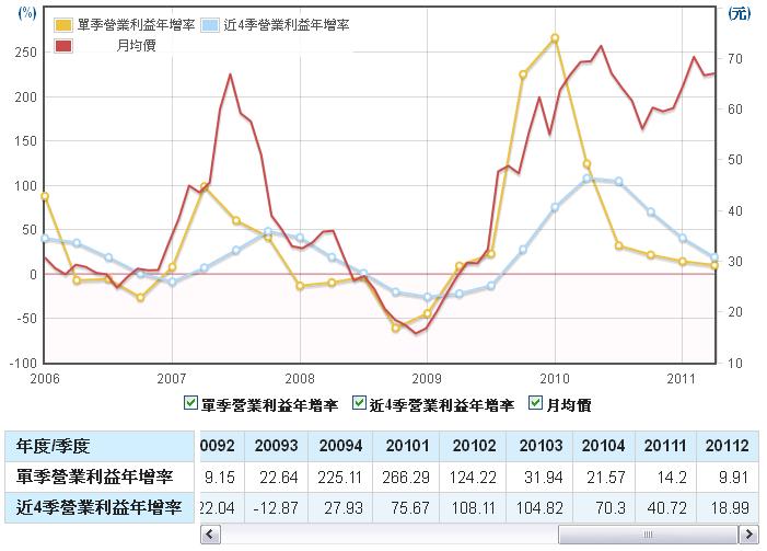 聚鼎(6224)營業利益年成長走勢圖