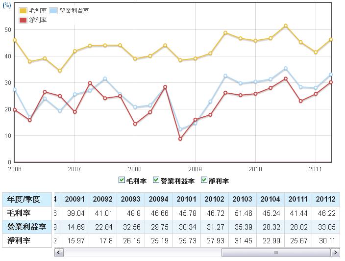 聚鼎(6224)毛利率、營業利益率、淨利率走勢圖