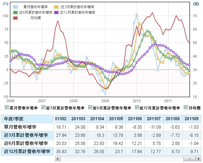 聚鼎(6224)長短期營收年增率走勢圖