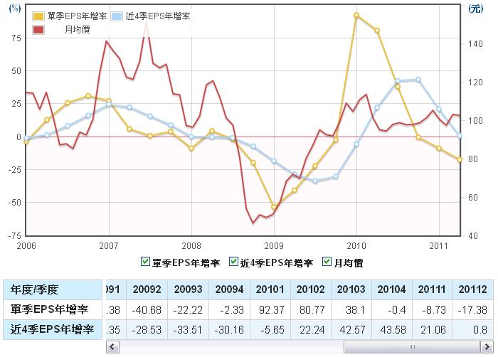 力成(6239)EPS年成長率走勢圖