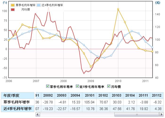 力成(6239)毛利年成長率走勢圖