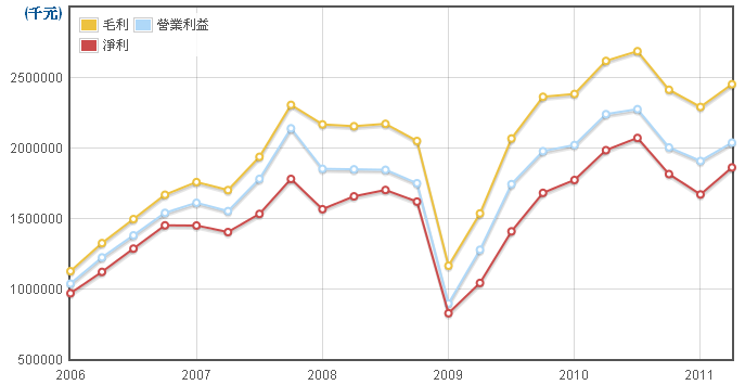 力成(6239)損益項目走勢圖