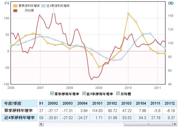力成(6239)淨利年成長率走勢圖