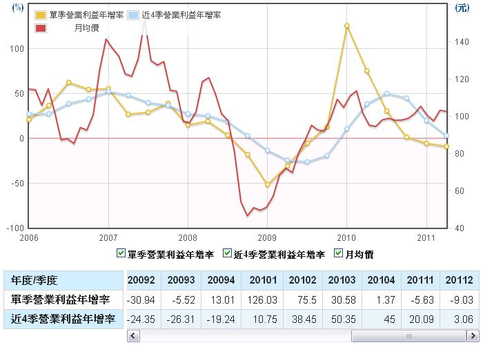 力成(6239)營業利益成長率走勢圖