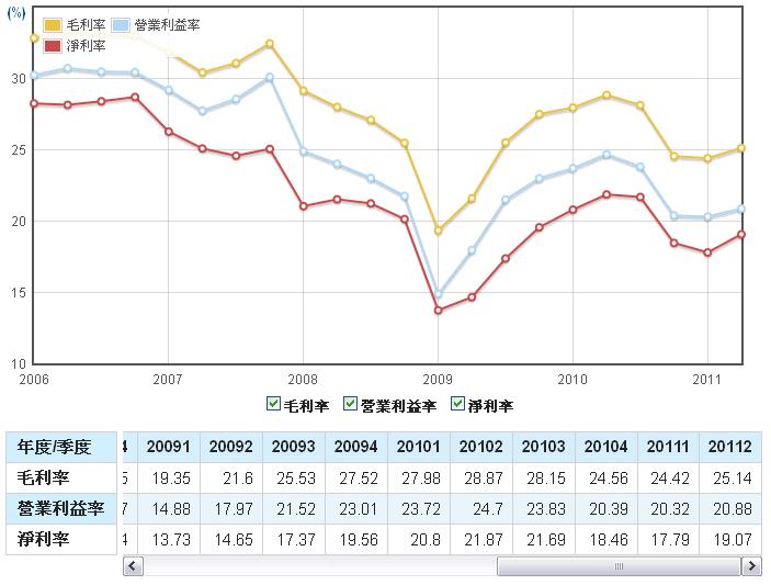 力成(6239)毛利率、營業利益率、淨利率走勢圖