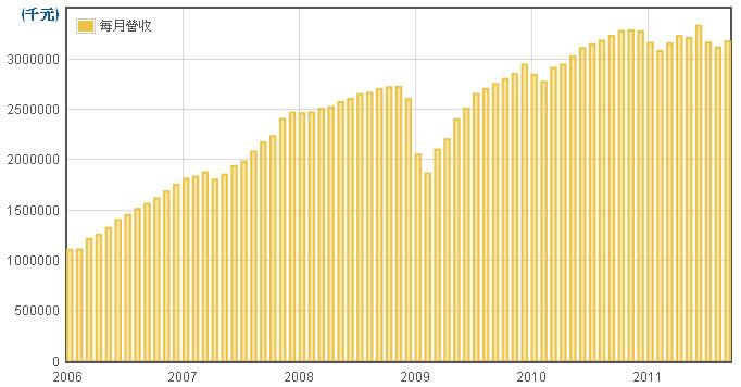 力成(6239)每月營業收入走勢圖