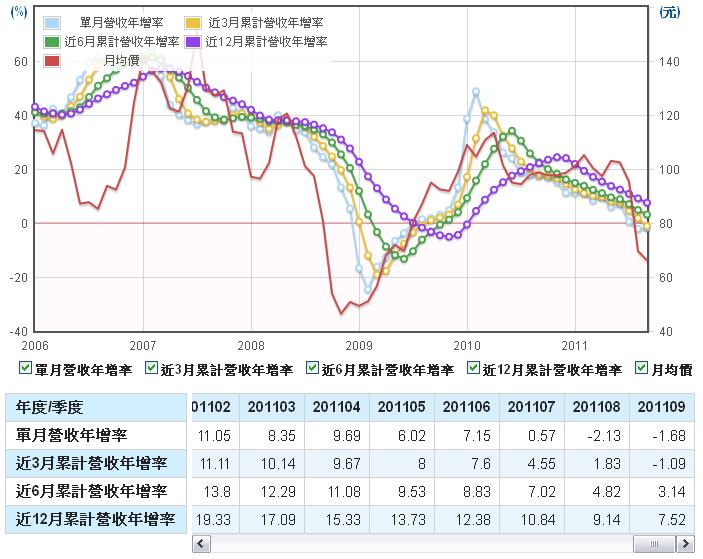 力成(6239)長短期營收年成長率走勢圖