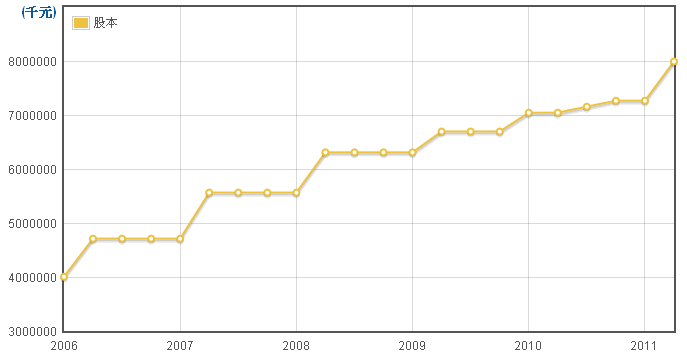 力成(6239)股本走勢圖