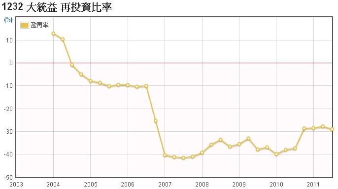 大統益(1232)的盈餘再投資比率走勢