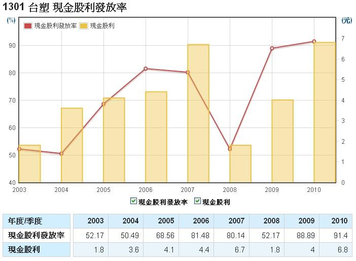 台塑(1301)的股利發放率走勢