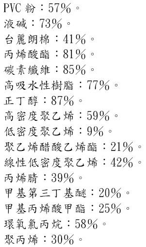台塑(1301)的國內產品市佔率