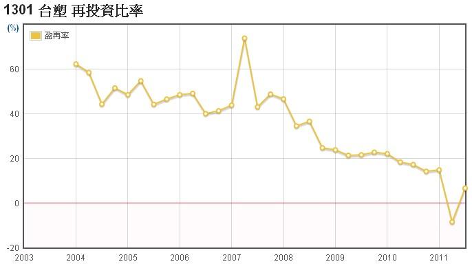 台塑(1301)的盈餘再投資比率走勢