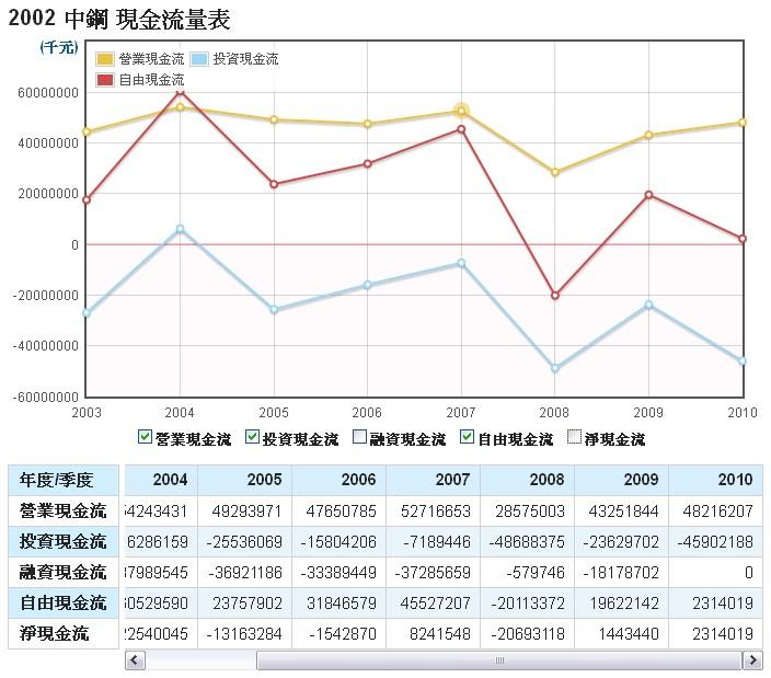 中鋼(2002)的現金流量表走勢