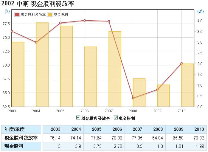 中鋼(2002)的股利發放率走勢