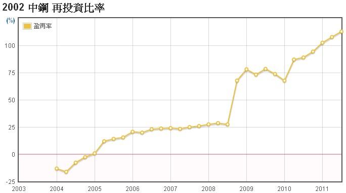 中鋼(2002)的盈餘再投資率走勢